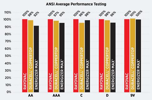 Which Battery Lasts Longest Alkaline