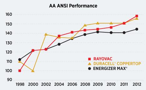 alkaline battery test