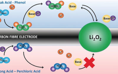 Scientists Deliver a Long Lasting Lithium-Oxygen Battery